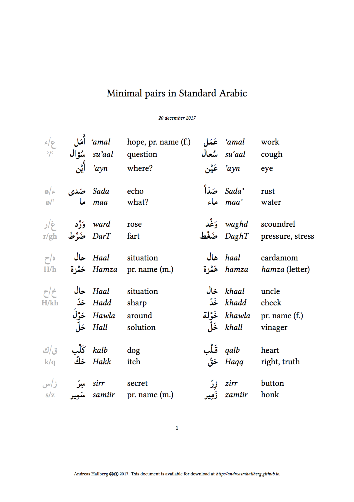 Documents – Uppercase Alif – Andreas Hallberg's notes on Arabic